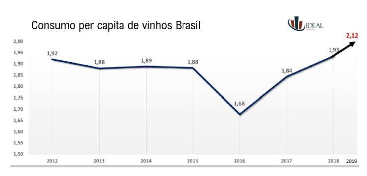consumo per capita Brasil