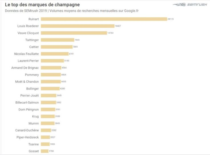 top champagne