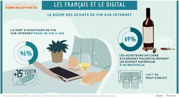 consumo digital aumentou