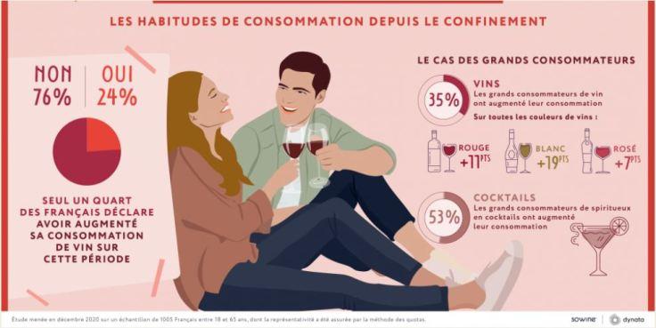 consumo francês no confinamento